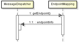 endpoint mapping diagram