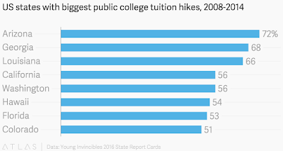"""college education and tution fees  costs  comparison  across 52 states in america"""