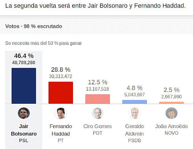 #Brasil El apuñalado Bolsonaro le da una paliza al candidato de Lula