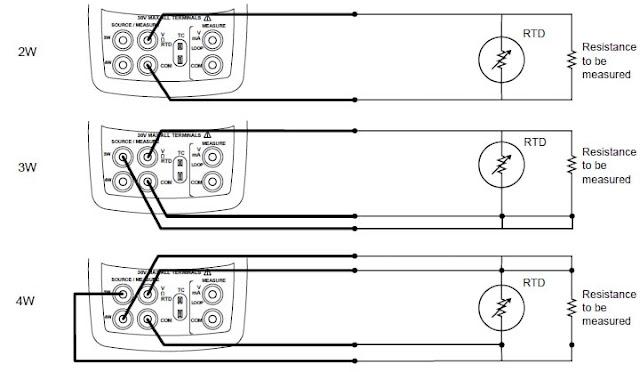 Fluke 724 temperature calibrator measures Temperature using RTD