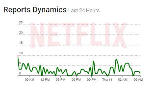outage report of Netflix