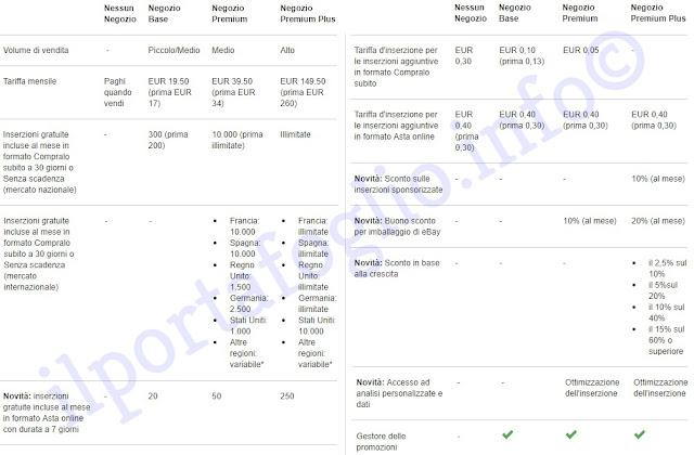 costi mensili per pacchetto negozio ebay e funzionalità comprese