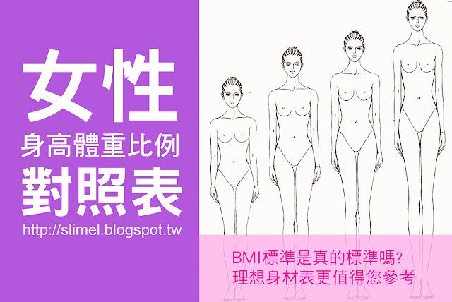 女性身高與體重,四肢與軀乾等部位的比例為多少才合乎健美的標準呢?BMI看到自己的體重仍在標準範圍內就以為可以高枕無憂,那已不是最正確參考值囉!小編整理出一套較適合女性健美的測量標準。