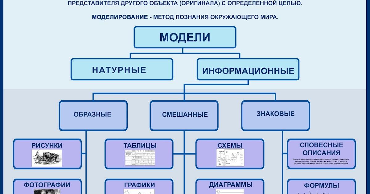 Конспект практическая работа создаем словесные модели работа в москве для девушек 18