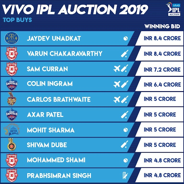 IPL Auction 2019: Top Buys Players, Price | Top buys from VIVO IPL Player Auction 2019