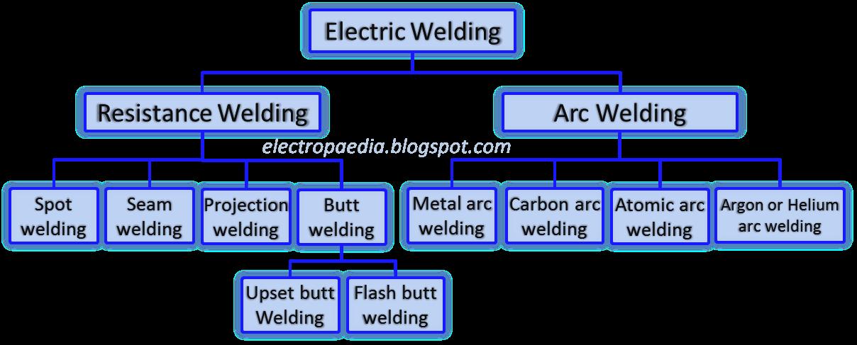 Electric Welding | Electropaedia