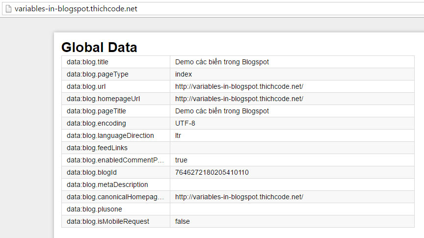 Các biến cần biết trong Blogspot