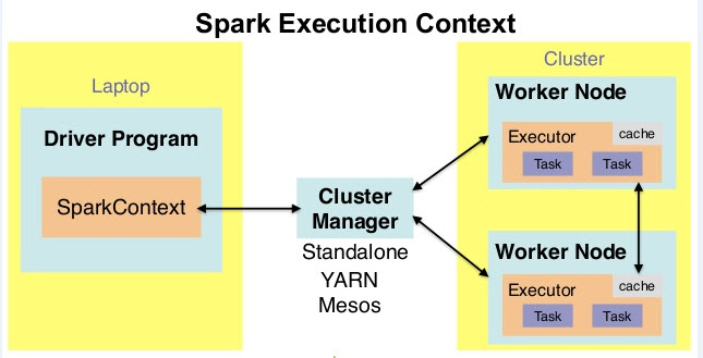 All about Hadoop: 1)About Apache Spark