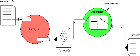 Python is compiled language or interpreted language ?  ~ TechDarting - Propelling Technology
