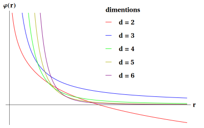 hbar = c = 1$ : Coulomb's Law in $d$-Dimension