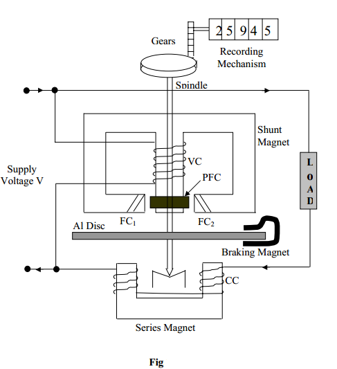 single phase energy meter