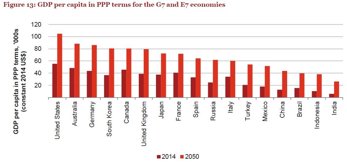 china largest economy ppp