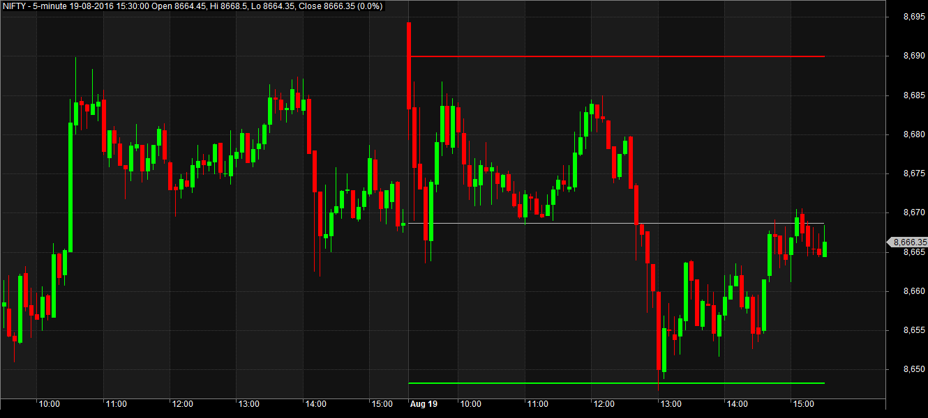 Trade Catcher: Amibroker AFL For Previous Day High Low Close Levels
