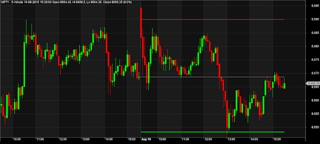 amibroker afl for previous day high low close levels