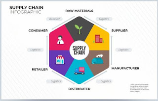 Supply Chain Solution - Smarter Decisions For Business Growth