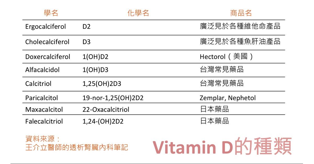 陳鋭溢: Vitamin D 在慢性腎臟病的角色