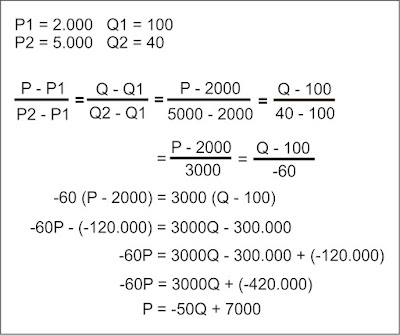 Menentukan Fungsi Permintaan - Ilmu Ekonomi ID