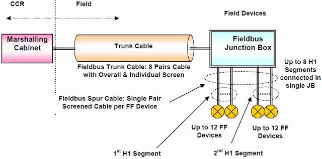 foundation fieldbus segment wiring design requirements pak tech point rh paktechpoint com foundation fieldbus wiring polarity foundation fieldbus wiring setup
