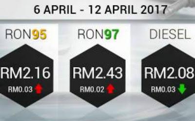 harga minyak 6 april 2017