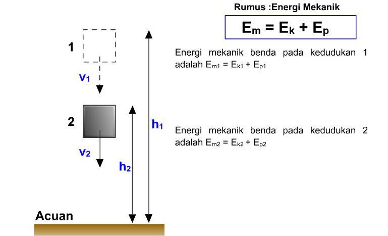 ~ Fisika XI IA 3