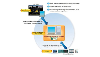 VDS HMI/data server software