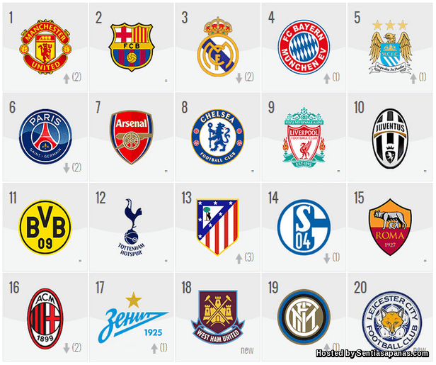 Richest clubs