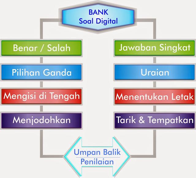 bank soal digital