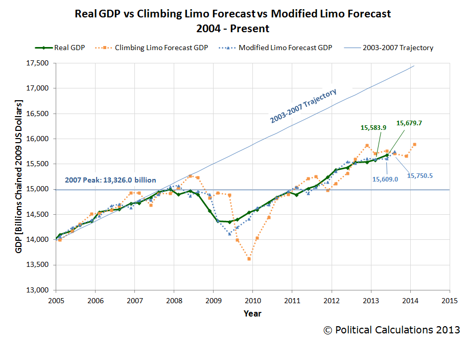 Real GDP vs Climbing Limo Forecast vs Modified Limo Forecast, 2004Q1 through 2013-Q3