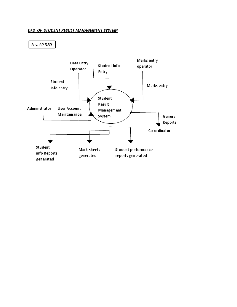 new dfd diagram of library system