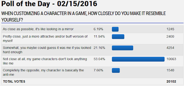 Video game character customization resemble player statistics poll
