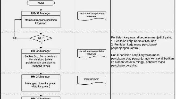 Prosedur Penilaian Kinerja Karyawan Dan Metode Penilaiannya Kumpulan Prosedur