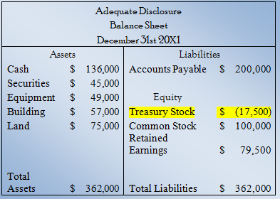 Adequate Disclosure: Contra Accounts: For Assets, Liabilities & Equity