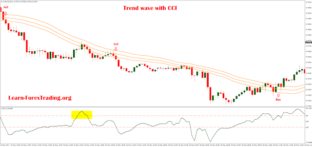 Trend wave with CCI