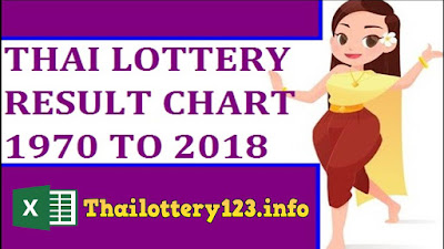 Thailand lottery results chart 1970 to 2019 download excel formulas