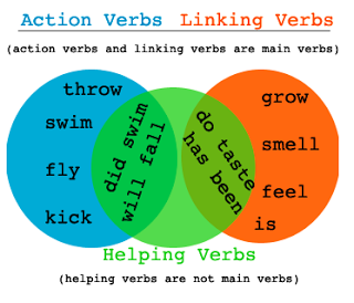 cach dung linking verbs
