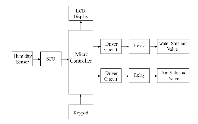 Block Diagram For Automatic Humidification Mechanical Project