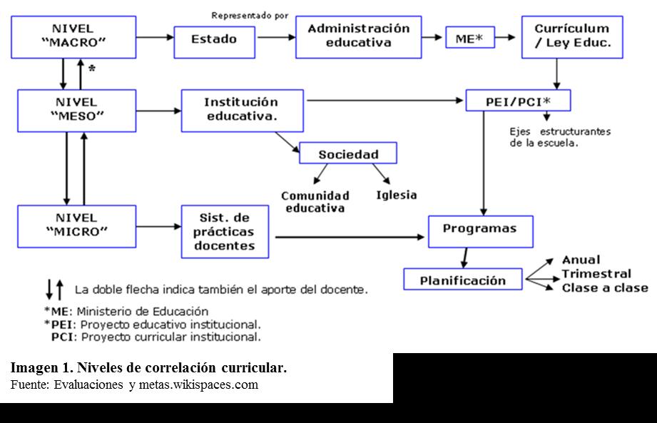 Maestría En Educación Currículo Estructura Curricular