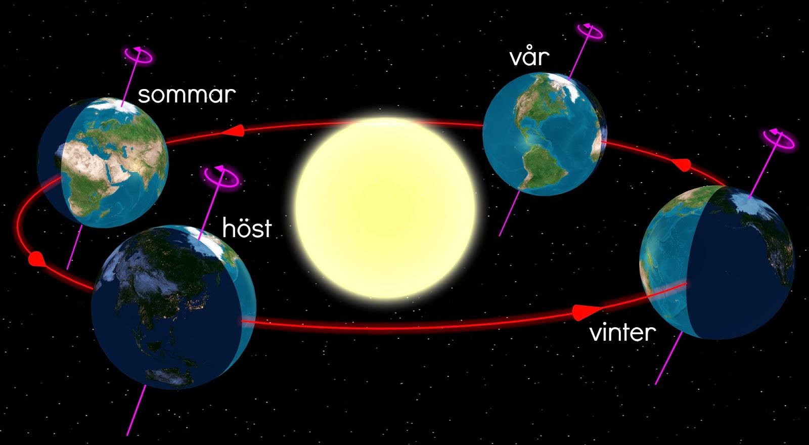 åt vilket håll snurrar jorden runt solen