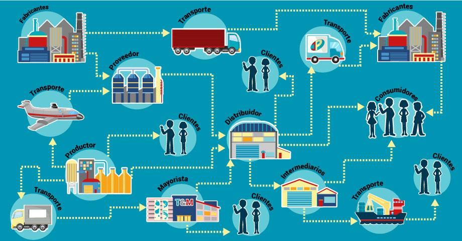 Mezcla de mercadotecnia: Distribución física