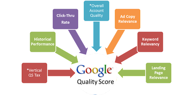bagaimana-kualitas-iklan-adwords-ditentukan