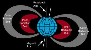 sabuk Radiasi Van Allen Bukti Terbaru Neil Armstrong Mendarat Di Bulan