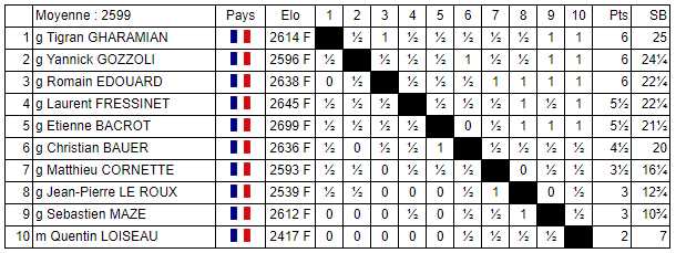 Le classement final du National mixte d'échecs après 9 rondes