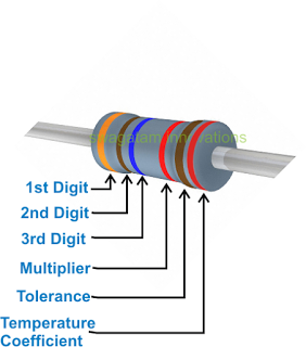 Color code scheme of resistors consisting of six bands