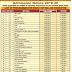 Admission Notification 2019-20 (LLM ) -Guru Gobind Singh Indraprastha University, Delhi - last date 20/05/2019
