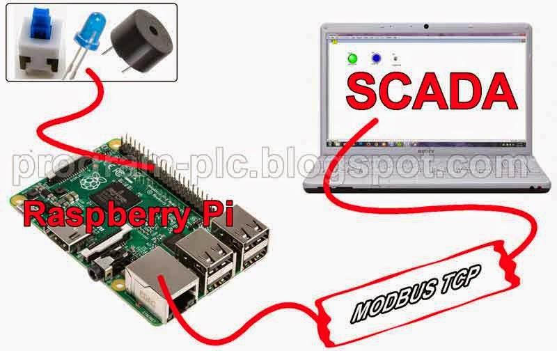 SCADA, Modbus TCP, and Raspberry Pi