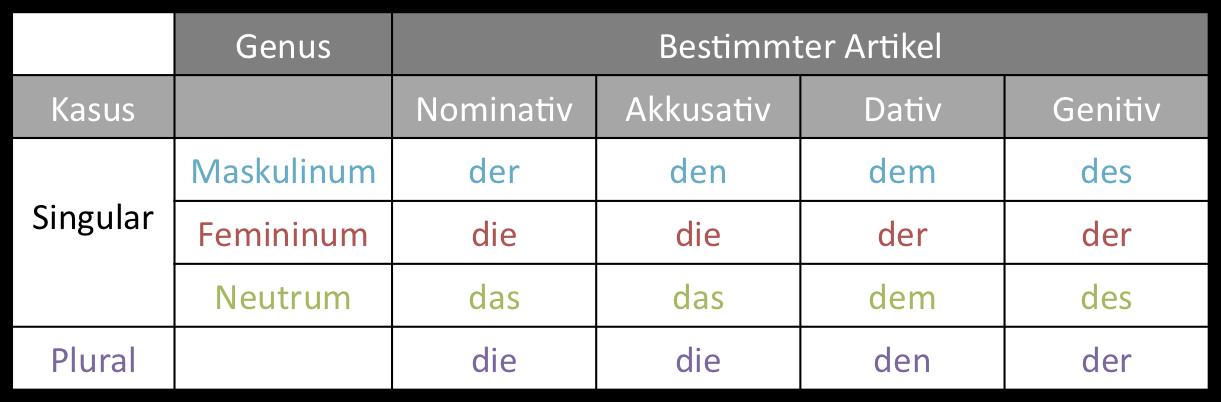 german spanish tutor bestimmter unbestimmter artikel und kein e. Black Bedroom Furniture Sets. Home Design Ideas