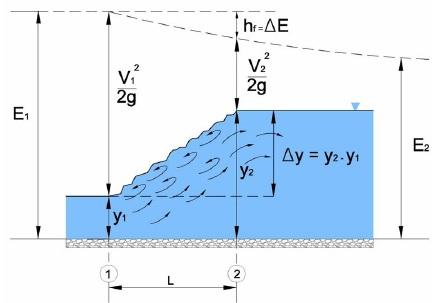 Elementos del resalto hidráulico del flujo