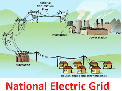 What Is Meaning of National Grid?