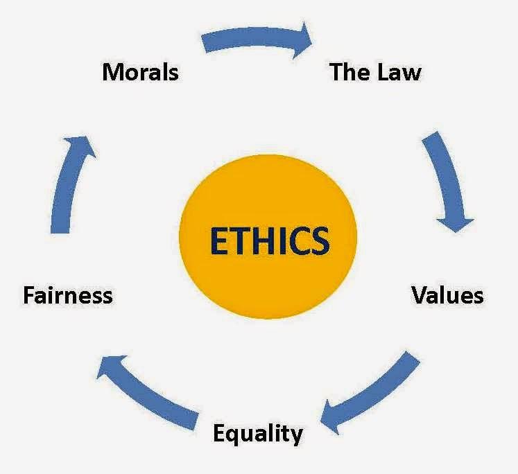 Pengertian Dan Teori Etika