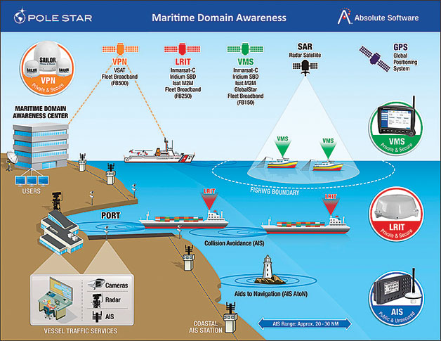 Schematic Explanation of MDA - Maritime Domain Awareness by POLE STAR
